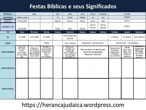 Tabela das Festas Judaicas 2